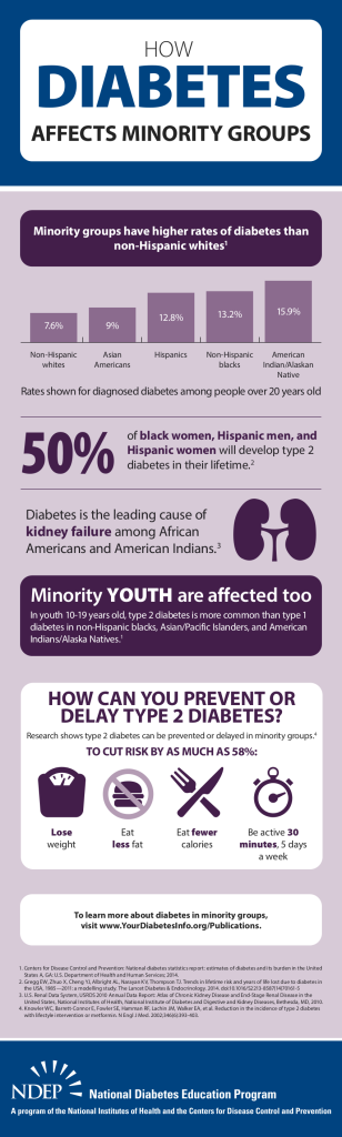 National Diabetes Education Program Infographic: How Diabetes Affects Minority Groups. Accessible PDF at http://www.niddk.nih.gov/health-information/health-topics/Diabetes/minority-groups-infographic/Documents/Diabetes-in-Minority-Groups_Infographic_508.pdf