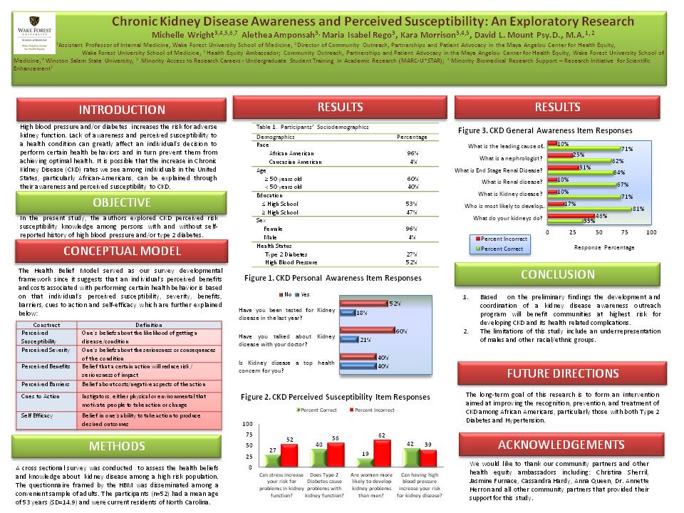 Chronic Kidney Disease Awareness and Perceived Susceptibility: An Exploratory Research
