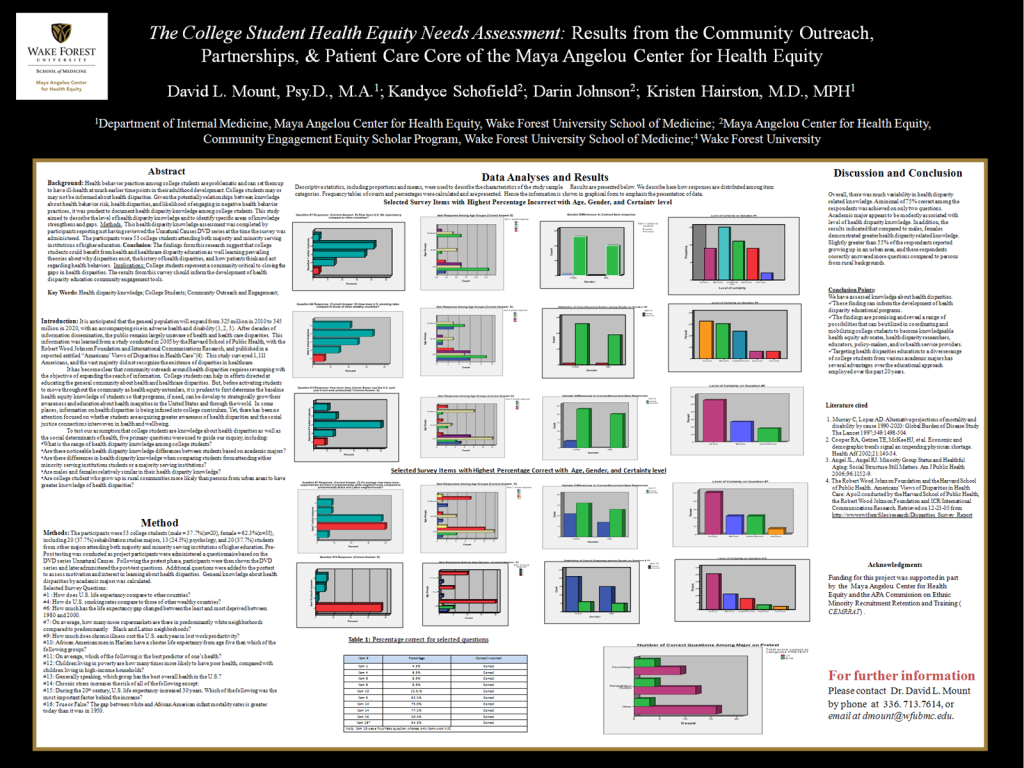 The College Student Health Equity Needs Assessment: Results from Community Outreach, Partnerships, & Patient Care Core at the Maya Angelou Center for Health Equity