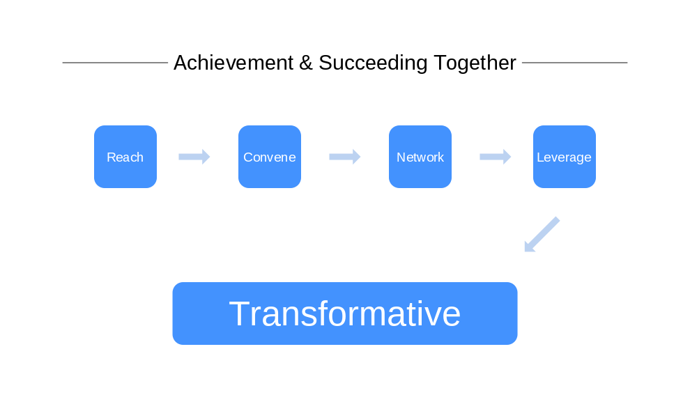 Achievement & Succeeding Together. Diagram: (first row, left to right) Reach → Convene → Network → Leverage (diagonal arrow points down and left) Transformative